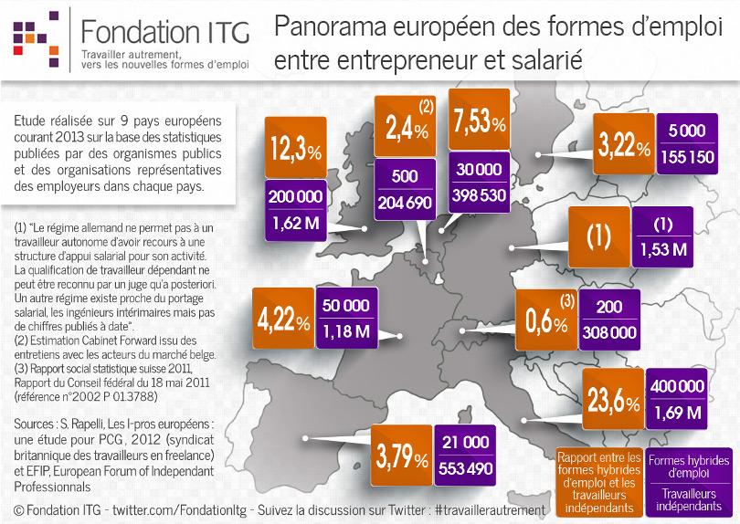 Carte  : nouvelles formes d'emploi en Europe, comparaison avec le portage salarial français