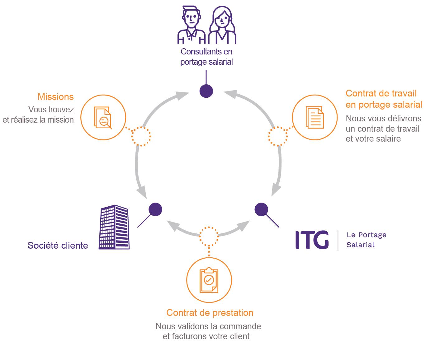Schéma du portage salarial ITG