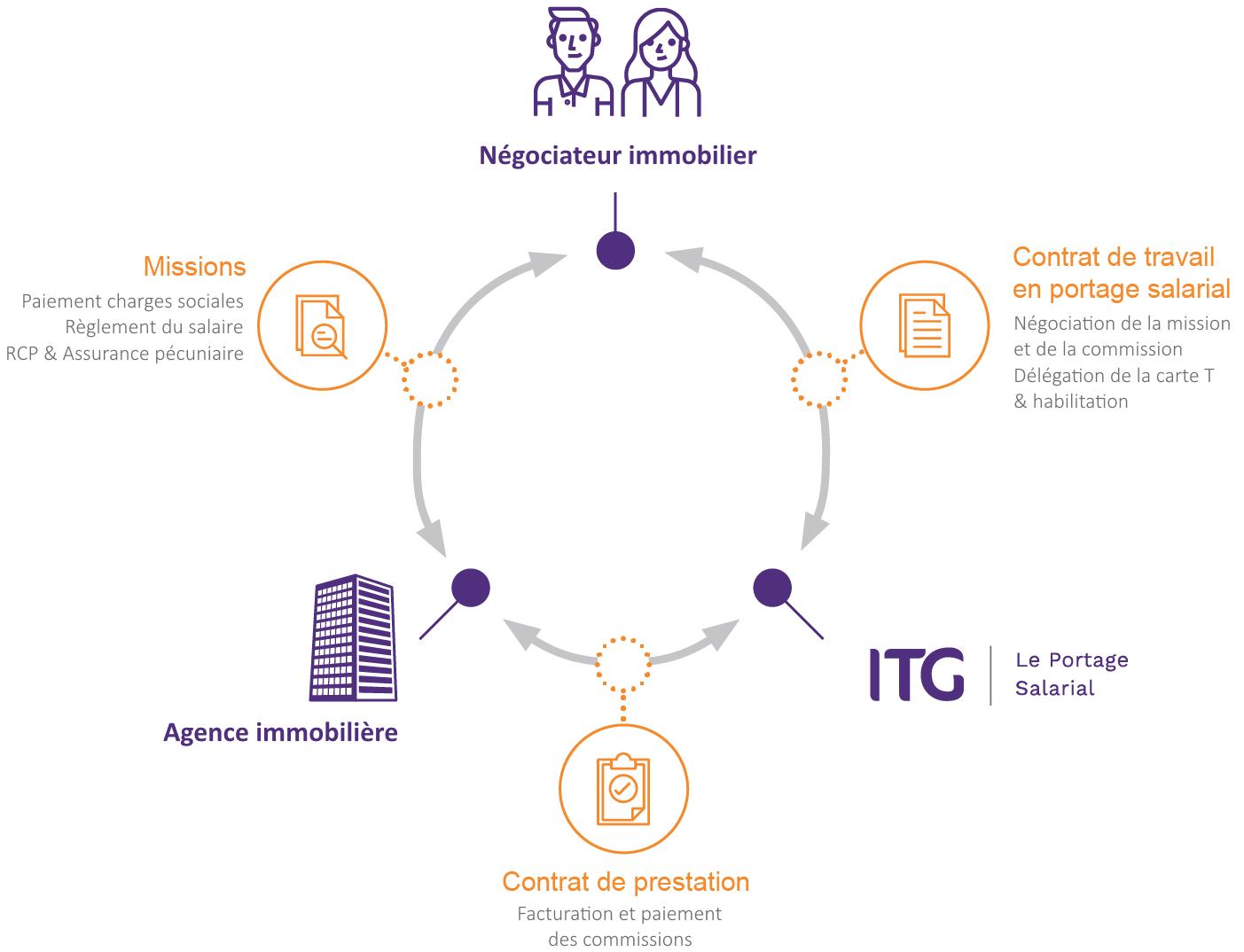 Portage salarial immobilier : schéma du fonctionnement avec ITG
