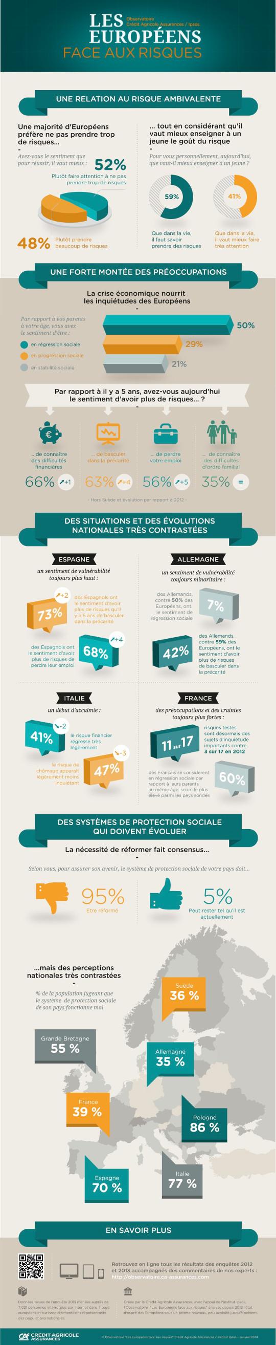 Infographie tirée de l'enquête sur sur l'aversion au risque des Européens menée en 2013 par l'Observatoire Crédit Agricole Assurances / IPSOS