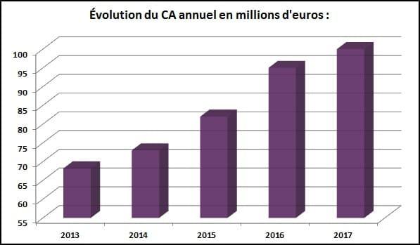 évolution du chiffre d'affaires société de portage salarial ITG