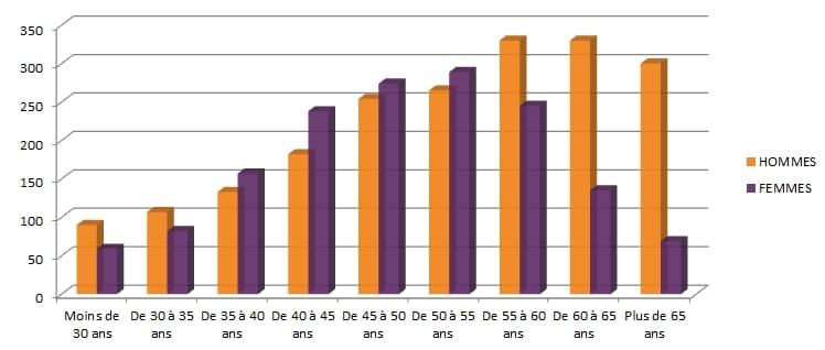 âges de consultants en portage salarial chez ITG