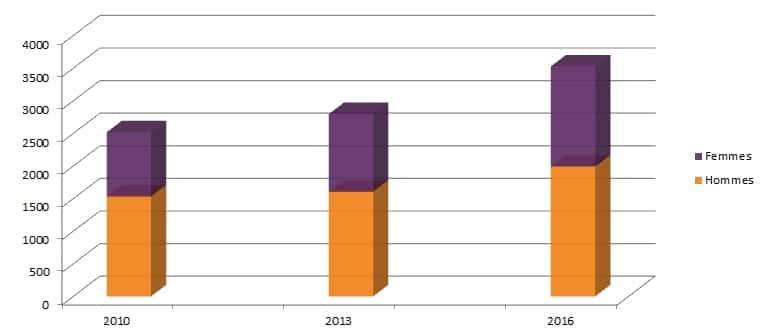portage salarial : statistiques sur la répartition hommes/femmes chez ITG