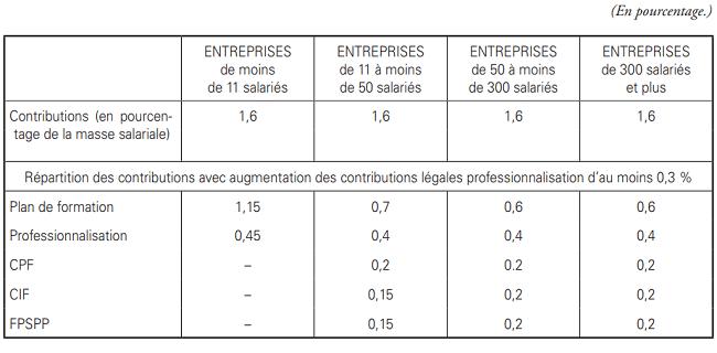 Répartition des contributions - Convention collective des salariés en portage salarial