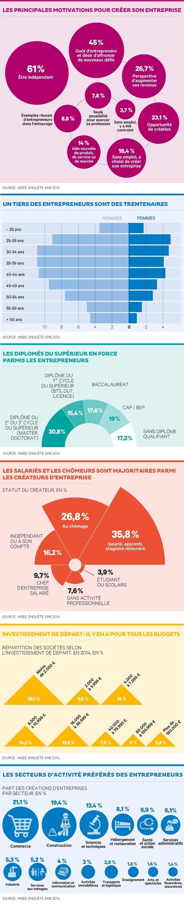 caractéristiques des entrepreneurs français
