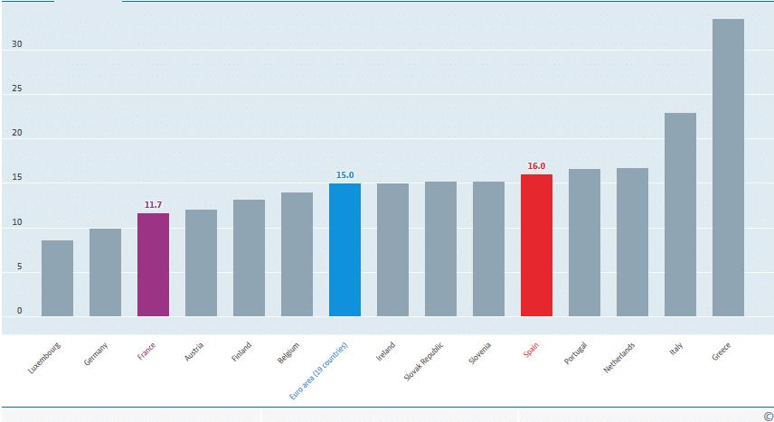 graphique-ocde-taux-travailleurs-independants