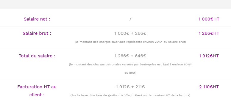 Exemple calcul salaire net portage salarial