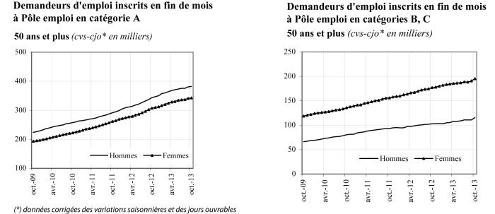 Chômage seniors : demandeurs d'emploi de plus de 50 ans
