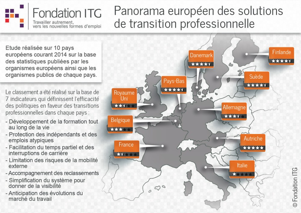 Panorama des solutions de transition professionnelle en Europe