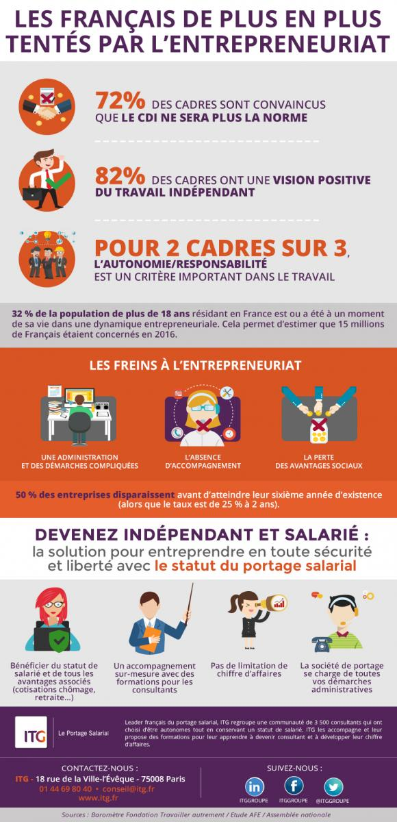 Infographie portage salarial
